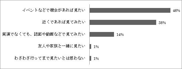 和の生活アンケートVOL.6 「大島紬について」「きものの製作工程の見学について」