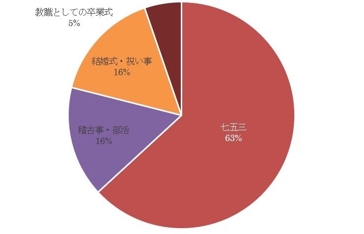 和の生活アンケートVOL.10「袴について」