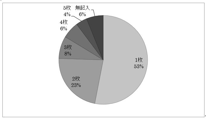 和の生活アンケートVOL.11 『花saku』2019.2月号「コート・羽織」に関する所有状況、お悩み内容、所有していない人の今後の購入予定など