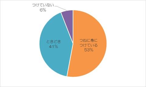 ジュエリースタイルマガジン『Hills(ヒルズ)』読者アンケートレポート3