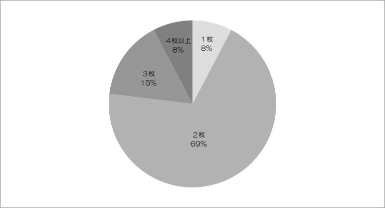 和の生活アンケートVOL.13 『花saku』2019.4月号 結城紬について