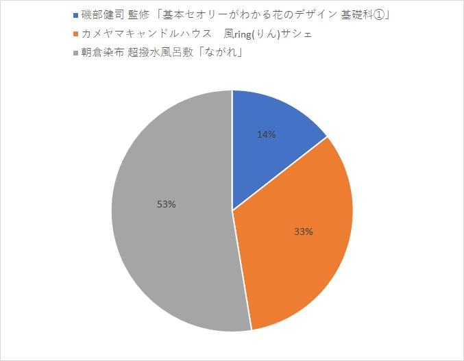 和の生活アンケートVOL.16 『花saku』2019.7月号 フォーマルきものについて