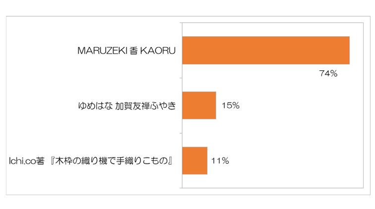 和の生活アンケートVOL.21『花saku』2019.12月号「振袖の髪型と振袖の購入・レンタルのポイント」について