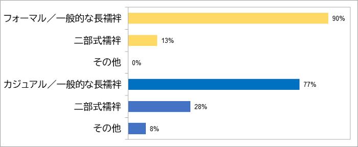 和の生活アンケートVOL.24『花saku』2020.3月号「長襦袢」「胴」について