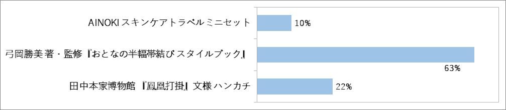 和の生活アンケートVOL.27『花saku』2020.6月号「半幅帯」について