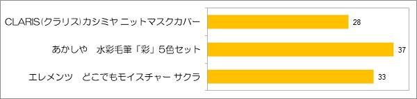和の生活アンケートVOL.35 『花saku』2021.2月号 「紬」について