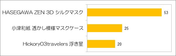 和の生活アンケートVOL.36 『花saku』2021.3月号 「行ってみたい産地や工房、他」について
